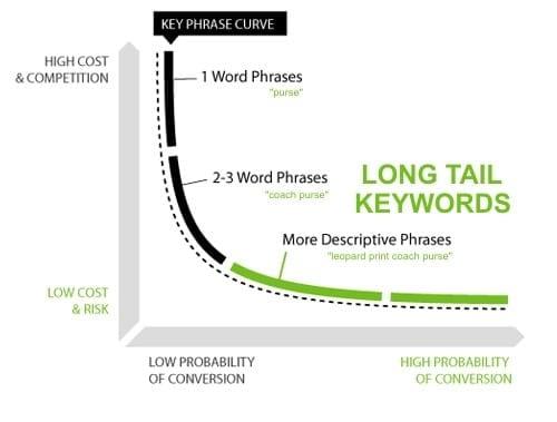 long-tail keyword phrases