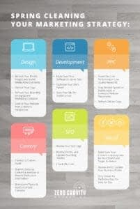 Spring Cleaning Marketing Strategy Infographic