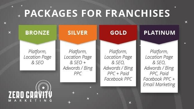 Franchise Digital Marketing price packages