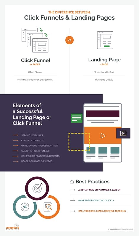 Successful Funnel Infographics