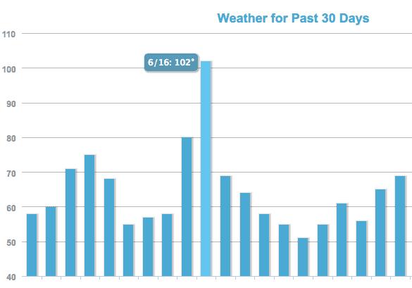MozCast shows possible algorithm update July 2015