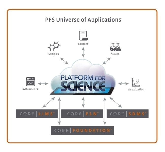 PFS Universe of Applications Infographic