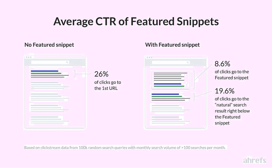 Average CTR of Featured Snippets in Google via Ahrefs.com